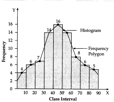 how to draw frequency polygon graph