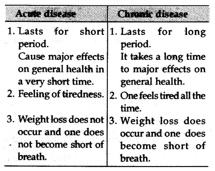 Distinguish Between Acute And Chronic Diseases Cbse Class 9