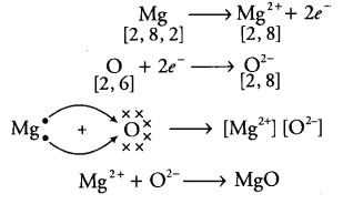 Show the formation of MgO by the transfer of electrons in ...  Show the format...
