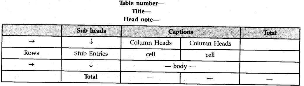 Draw The Format Of A Table Cbse Class 11 Economics Learn Cbse