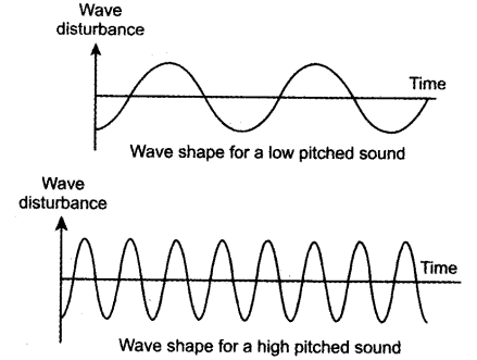 Draw The Sound Waves For A Low Pitched And The High