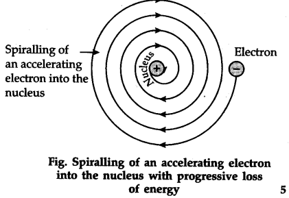 Give the drawbacks of rutherfords atomic model cbse class 11 give the drawbacks of rutherfords atomic model cbse class 11 chemistry learn cbse forum ccuart Image collections