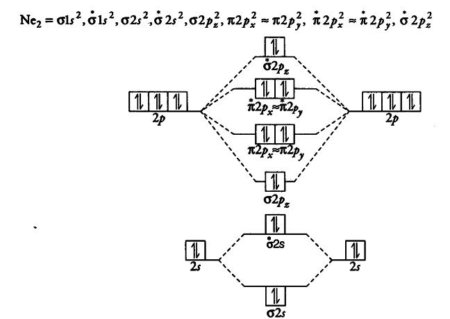 Molecular Orbital Diagram For Ne2 Product Wiring Diagrams