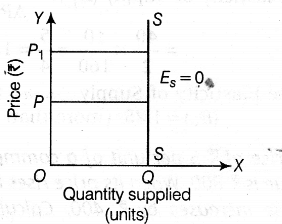iii unitary elastic supply in this case percentage change in quantity supplied is exactly equal to percentage change in price hence the supply curve is