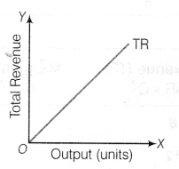 total revenue curve