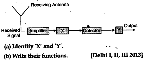 block diagram of a receiver is shown in the figure