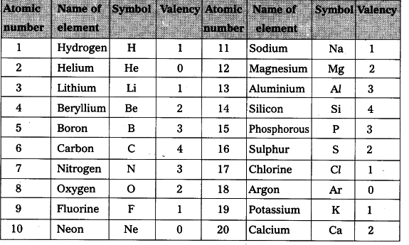 Charming Find Out Valencies Of First 20 Elements