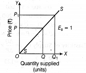 ivmore than unitary elastic supply in this situation percentage change in quantity supplied is greater than the percentage change in price