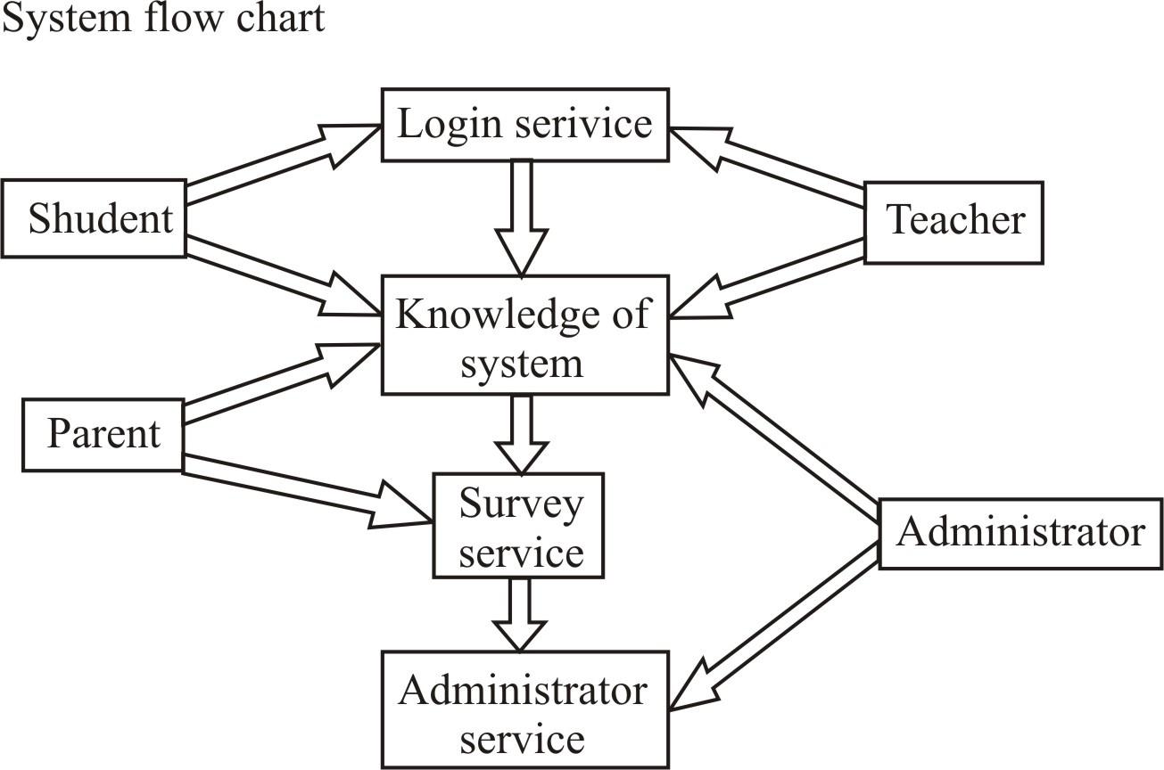 System flowchart digram dfd data flow digram e r diagram program imageg1305x864 136 kb nvjuhfo Images