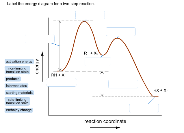 Label The Energy Diagram For A Two Step Reaction Home Work Help