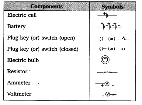 Components and symbols - Class 10 Science - Learn CBSE Forum