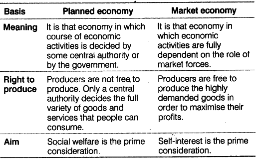 explain the difference between a planned economy and a market