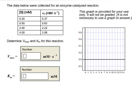 The Data Below Were Collected For An Enzyme Catalyzed
