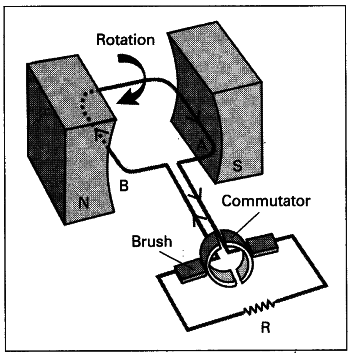 Explain The Working Of Dc Generator With A Neat Diagram Cbse Class 10 Science Learn Cbse Forum