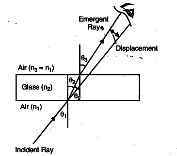 What is lateral shift explain with the help of a diagram class 10 the incident and the emergent rays however remain parallel the diagram is as shown ccuart Choice Image