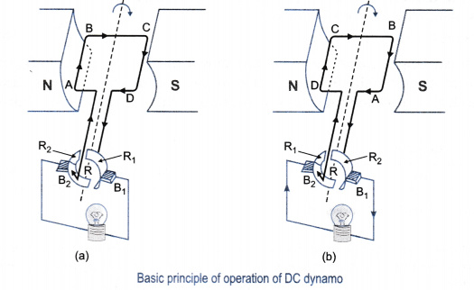 Explain the underlying principle and working of direct current image ccuart Choice Image