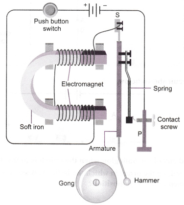 How Does The Magnetic Effect Of Electric Current Help In The Working
