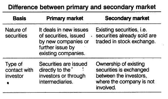 types of issues in primary market