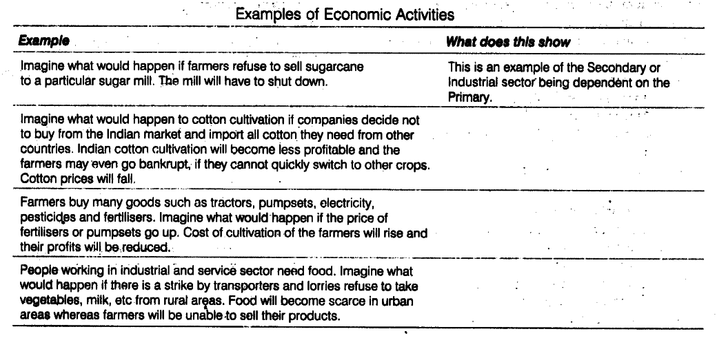 Complete The Table To Show How Sectors Are Dependent On Each Other