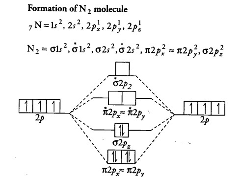 Use the molecular orbital energy level diagram to show ...