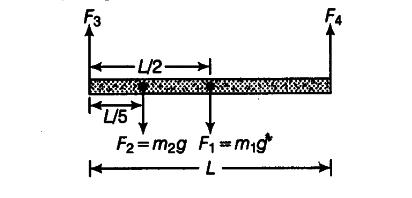 A beam of uniform cross-section and uniform mass-density of