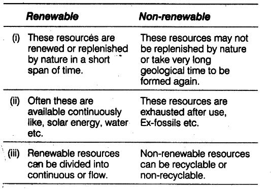 distinguish between renewable and non