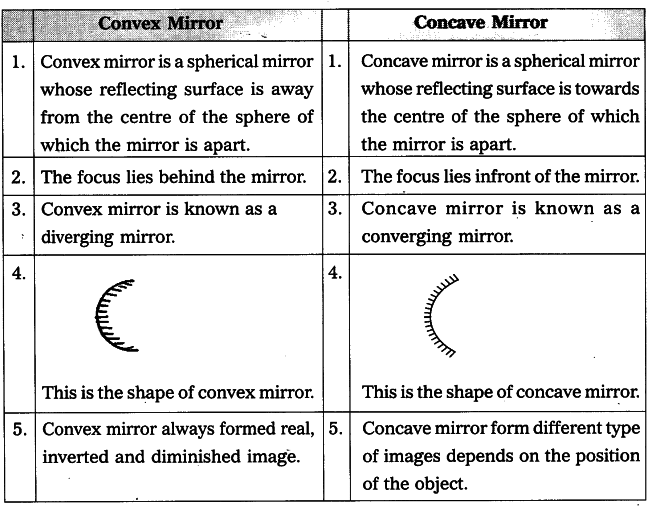 What does a convex lens look like