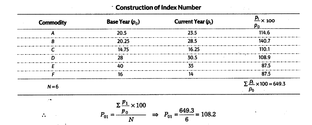 Construct the index number by the simple average of price