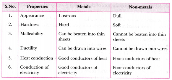 distinguish between metals and non metals on the basis of the
