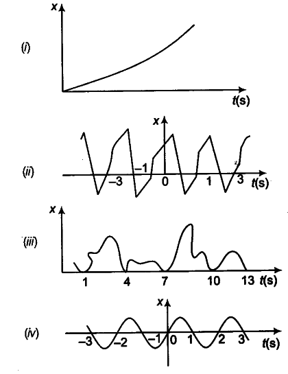 Figures Depict Four X T Plots For Linear Motion Of A Particle Cbse