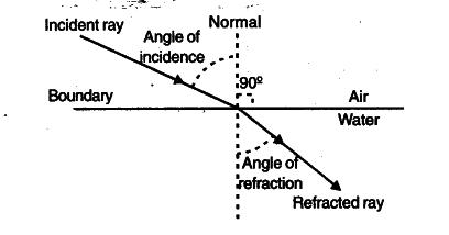 diagram of light