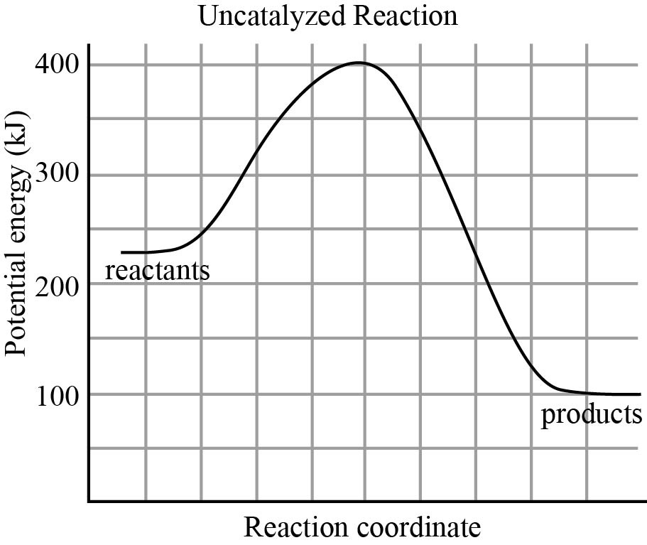 What Is The Value Of The Activation Energy Of The Uncatalyzed