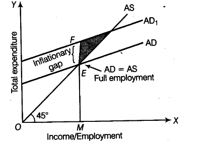 Explain the meaning of inflationary gap with the help of a diagram explain the meaning of inflationary gap with the help of a diagram cbse class 12 economics learn cbse forum ccuart Images