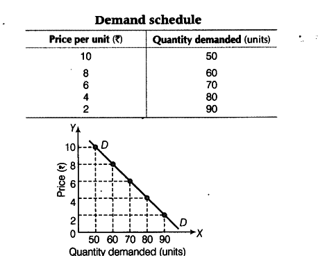 explain demand and law of demand How to study for chapter 4 the law of demand  be sure that you can explain in your own words why the curve has the shape that it does (and how this shape relates .