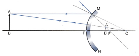 List two properties of the images formed by convex mirrors draw ray the images formed by convex mirrors are virtual erect and smaller than the object ccuart Gallery