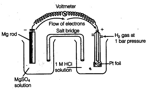How would you determine the standard electrode potential of the in the same way the standard hydrogen electrode acts as the other half cell ie reduction half cell the deflection of voltmeter placed in the cell ccuart Gallery
