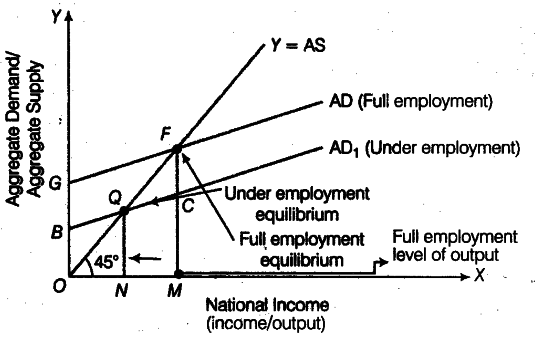Explain the meaning of equilibrium level of income cbse class 12 equilibrium level of income is the level of incomeoutput where the aggregate demand is equal to aggregate supply in an economy ie ad as ccuart Images