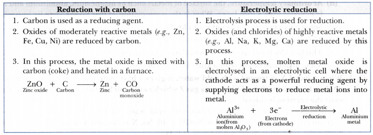 Give the differences between electrolytic reduction and