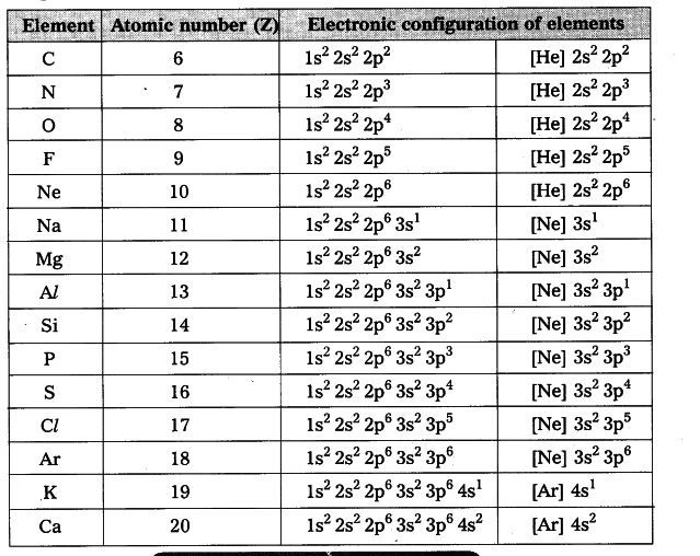 electronic configuration A worksheet together with fully complete answer sheet which covers the electronic arrangement of the first 20 elements in the periodic table.