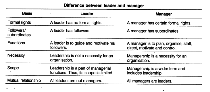 difference between manager and leader essay Running head: the difference between management and leadership the difference between management and leadership client's name course name instructor's name marc.