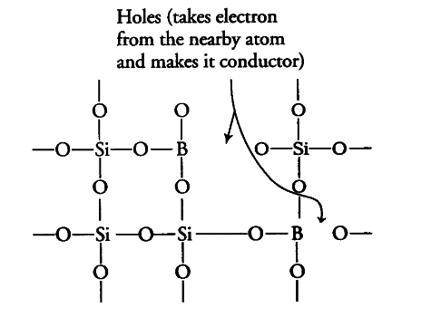 If A Trivalent Atom Replaces A Few Silicon Atoms In Three