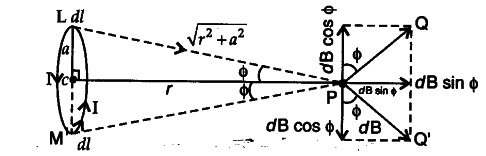 Use Biot-Savart law to derive the expression for the magnetic field