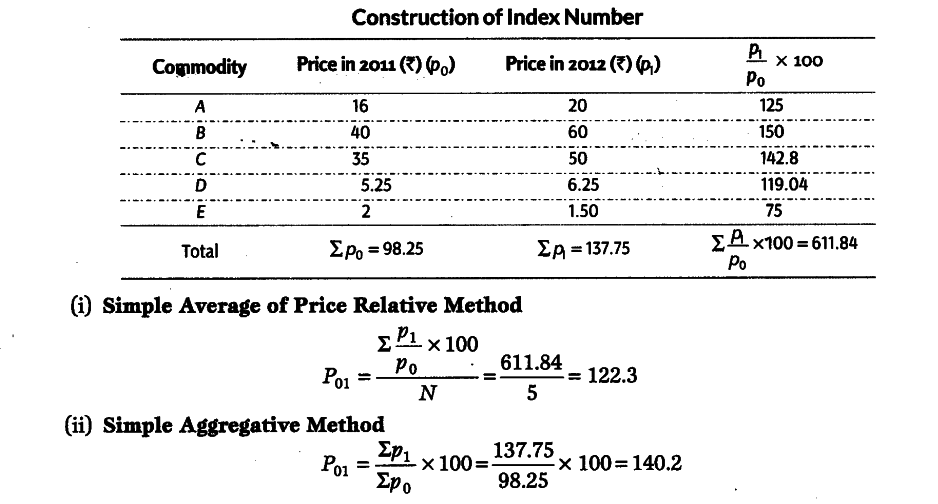 Construct index number by the simple average of price