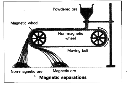 when do we use magnetic separation method for