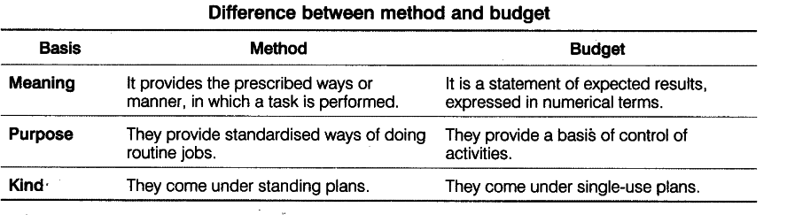 Budget Plans | Differentiate Between Method And Budget As Types Of Plans Cbse