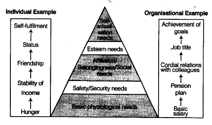 It Is Based On Human Needs Maslow Has Explained His Theory As A Hierarchy Of Five Needs Which Are Depicted And Explained Below Basic Physiological Needs