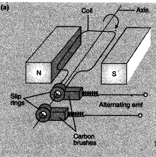 State the working of ac generator with the help of a labelled it works on the principle of electromagnetic induction ie when a coil continuously rotates in a magnetic field the magnetic flux associated with it ccuart Choice Image
