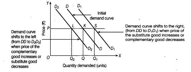 Explain The Change In Demand Of A Good On Account Of Change In