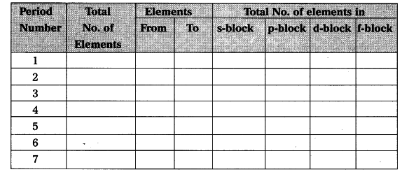Complete The Following Table Using Periodic Table Class 10 Science