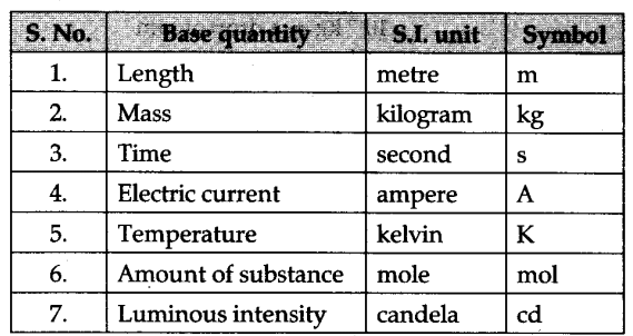 List The Si Base Quantities And Find Their Units With Symbols